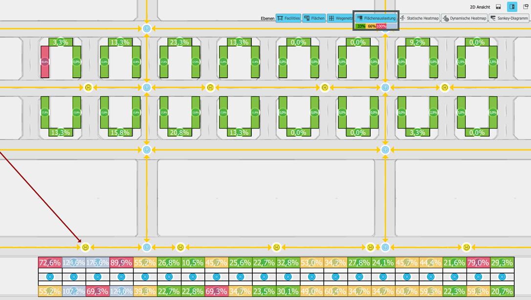 Materialflussanalyse: Grafische Darstellung der Flächenauslastung.
